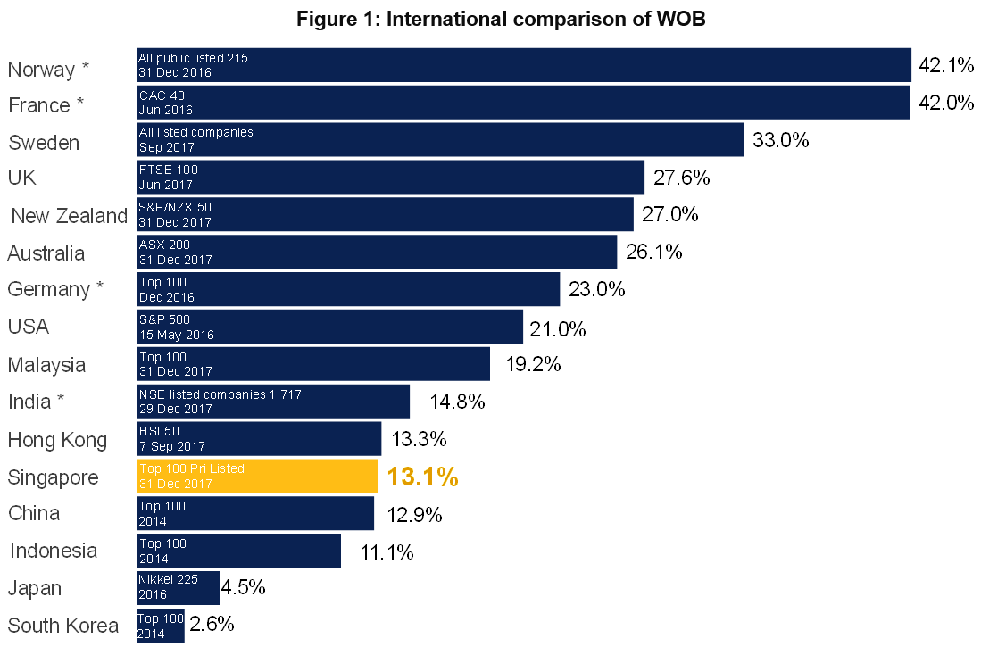 DAC Dec 2017 Stats 3 - Figure 1 International Comparison of WOB